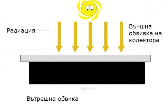 Конструкция и начин на работа на вакуумните слънчеви колектори
